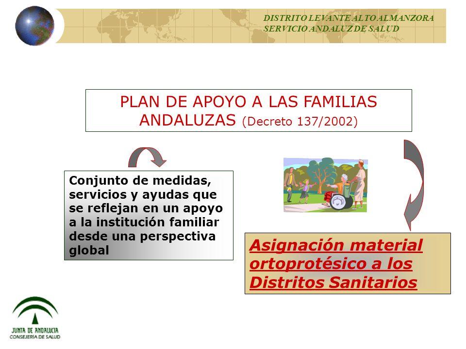 PLAN DE APOYO A LAS FAMILIAS ANDALUZAS (Decreto 137/2002) Conjunto de medidas, servicios y ayudas que se reflejan en un apoyo a la institución familia