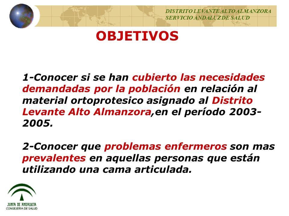 OBJETIVOS 1-Conocer si se han cubierto las necesidades demandadas por la población en relación al material ortoprotesico asignado al Distrito Levante