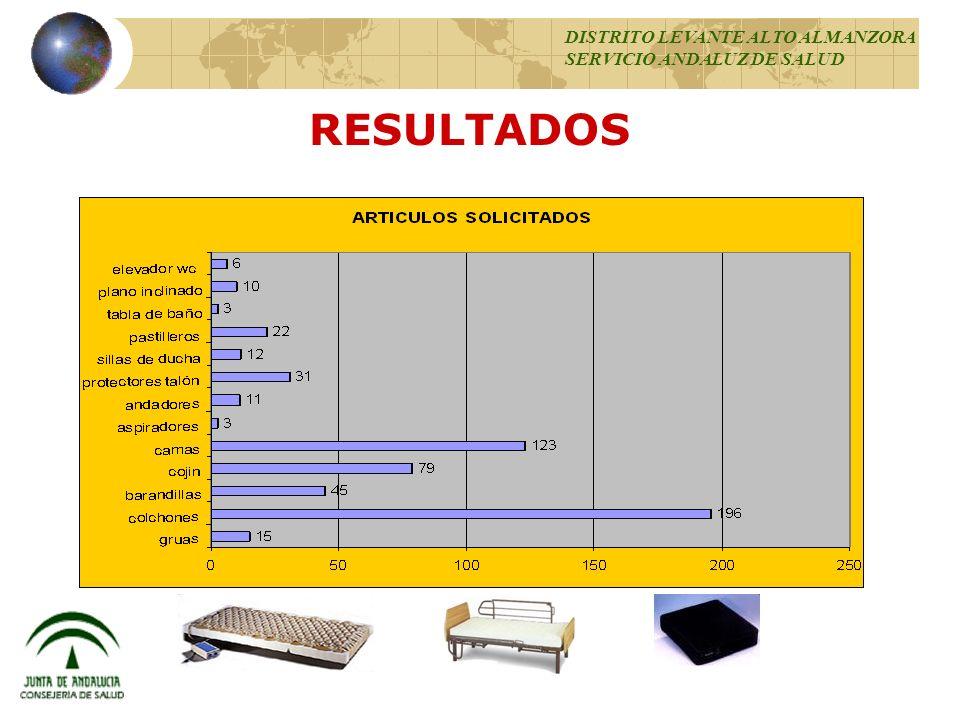 RESULTADOS 95 % EDAD MEDIA 83 AÑOS DISTRITO LEVANTE ALTO ALMANZORA SERVICIO ANDALUZ DE SALUD Cama articulada