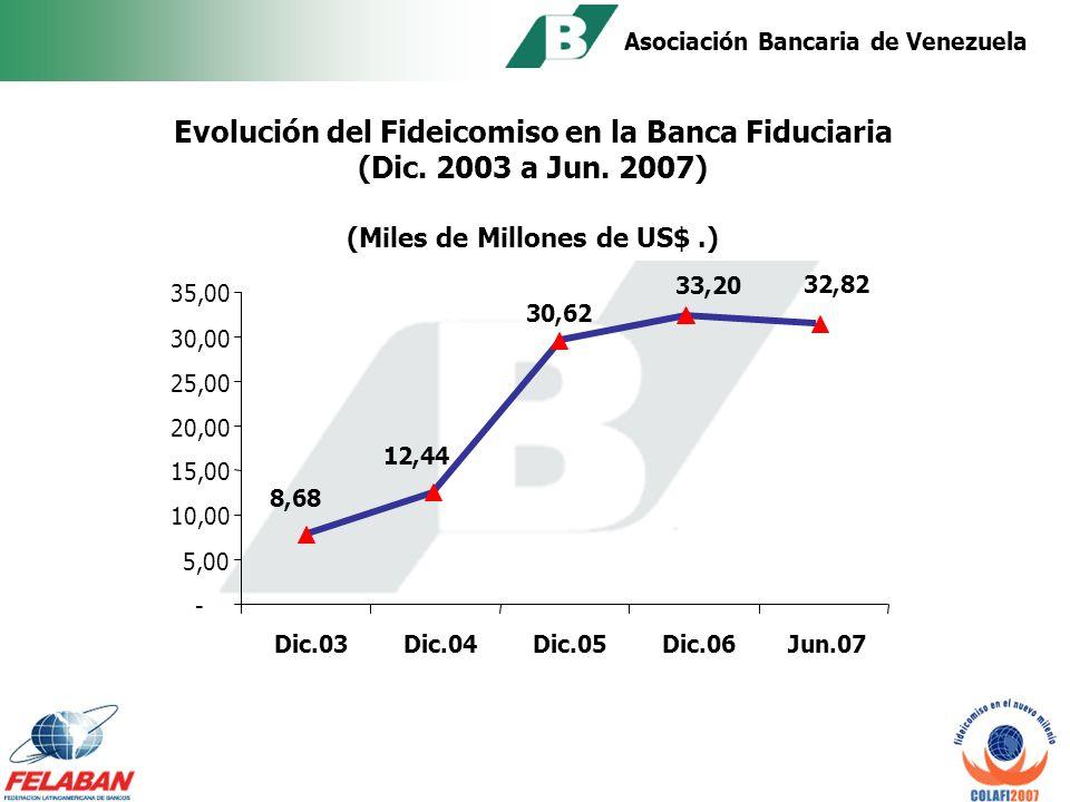 Asociación Bancaria de Venezuela 36 Bancos Fiduciarios tienen 904 empleos directos y mas 1.000 indirectos.