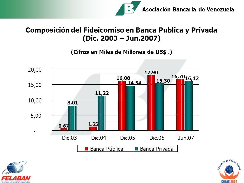 Asociación Bancaria de Venezuela Evolución del Fideicomiso en la Banca Fiduciaria (Dic. 2003 a Jun. 2007) (Miles de Millones de US$.) - 5,00 10,00 15,