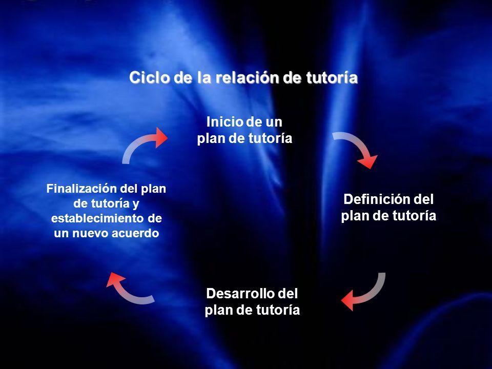 Ciclo de la relación de tutoría Inicio de un plan de tutoría Definición del plan de tutoría Desarrollo del plan de tutoría Finalización del plan de tu