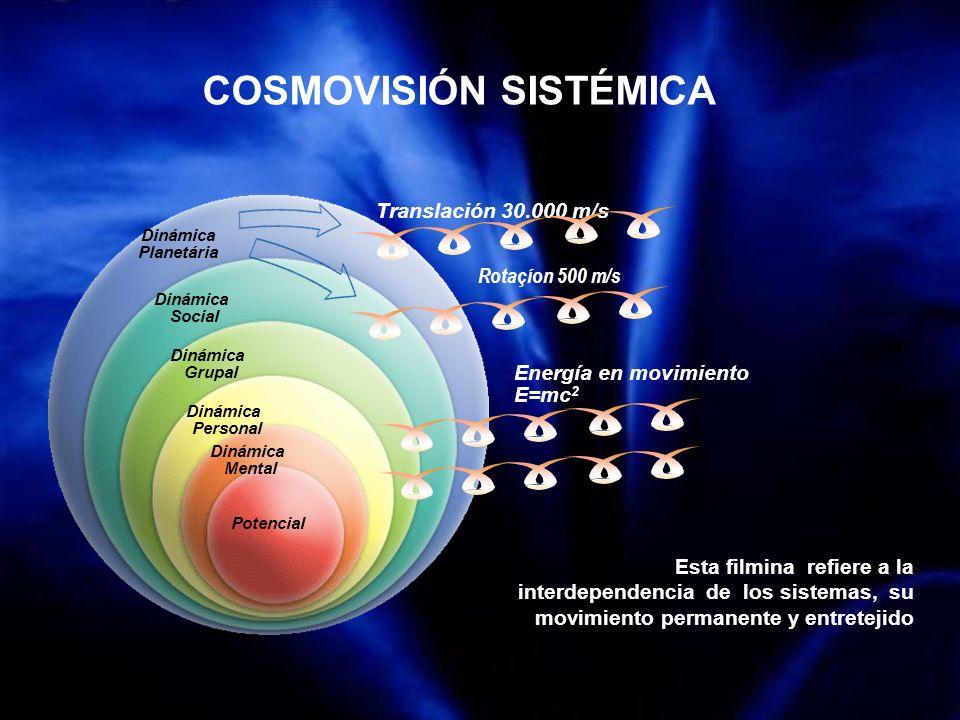 COSMOVISIÓN SISTÉMICA Esta filmina refiere a la interdependencia de los sistemas, su movimiento permanente y entretejido Dinámica Planetária Dinámica