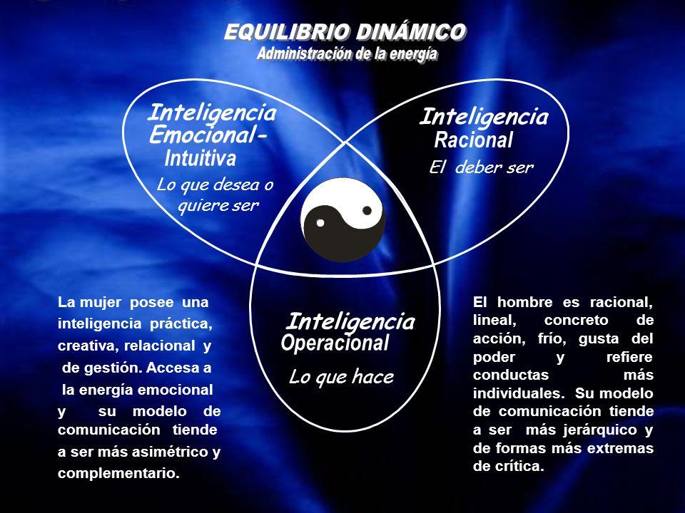 Inteligencia Racional El deber ser Inteligencia Emocional- Intuitiva Lo que desea o quiere ser Inteligencia Operacional Lo que hace La mujer posee una