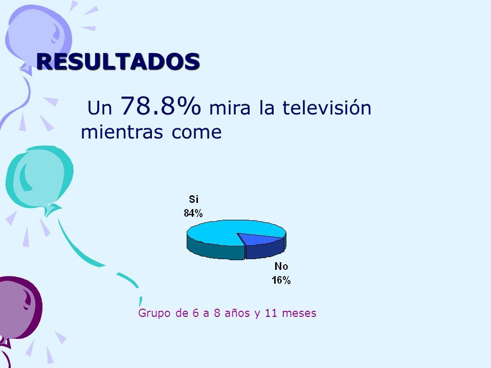 RESULTADOS RESULTADOS Un 78.8% mira la televisión mientras come Grupo de 6 a 8 años y 11 meses