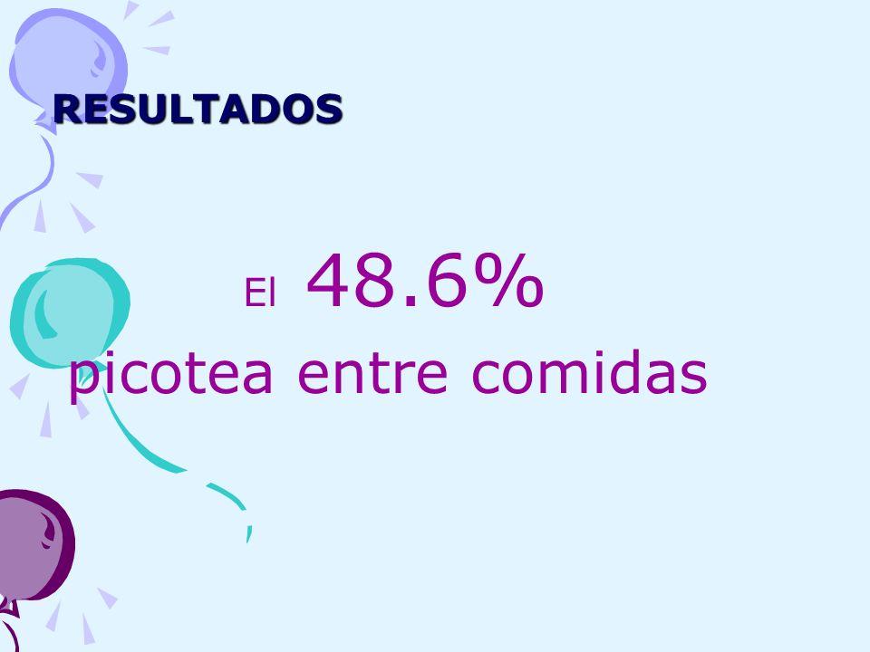 RESULTADOS El 48.6% picotea entre comidas
