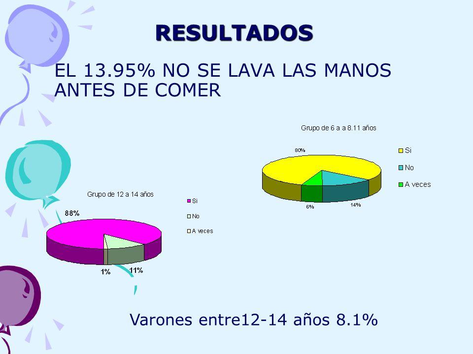 RESULTADOS EL 13.95% NO SE LAVA LAS MANOS ANTES DE COMER Varones entre12-14 años 8.1%