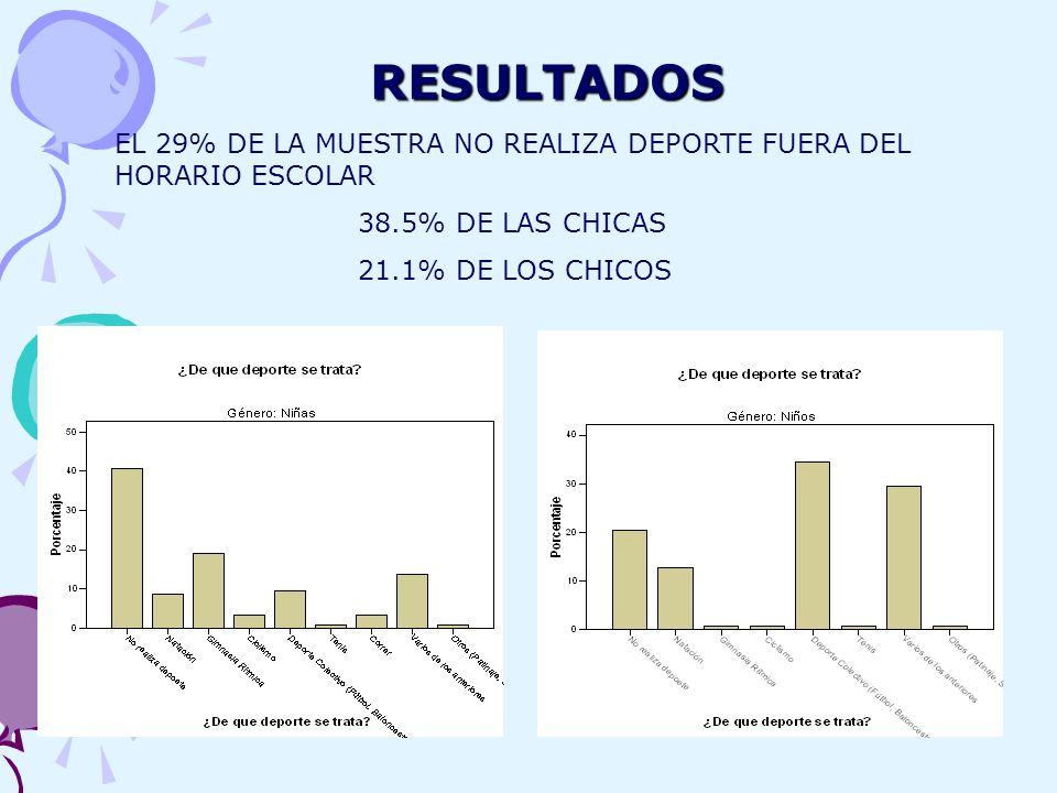 RESULTADOS EL 29% DE LA MUESTRA NO REALIZA DEPORTE FUERA DEL HORARIO ESCOLAR 38.5% DE LAS CHICAS 21.1% DE LOS CHICOS