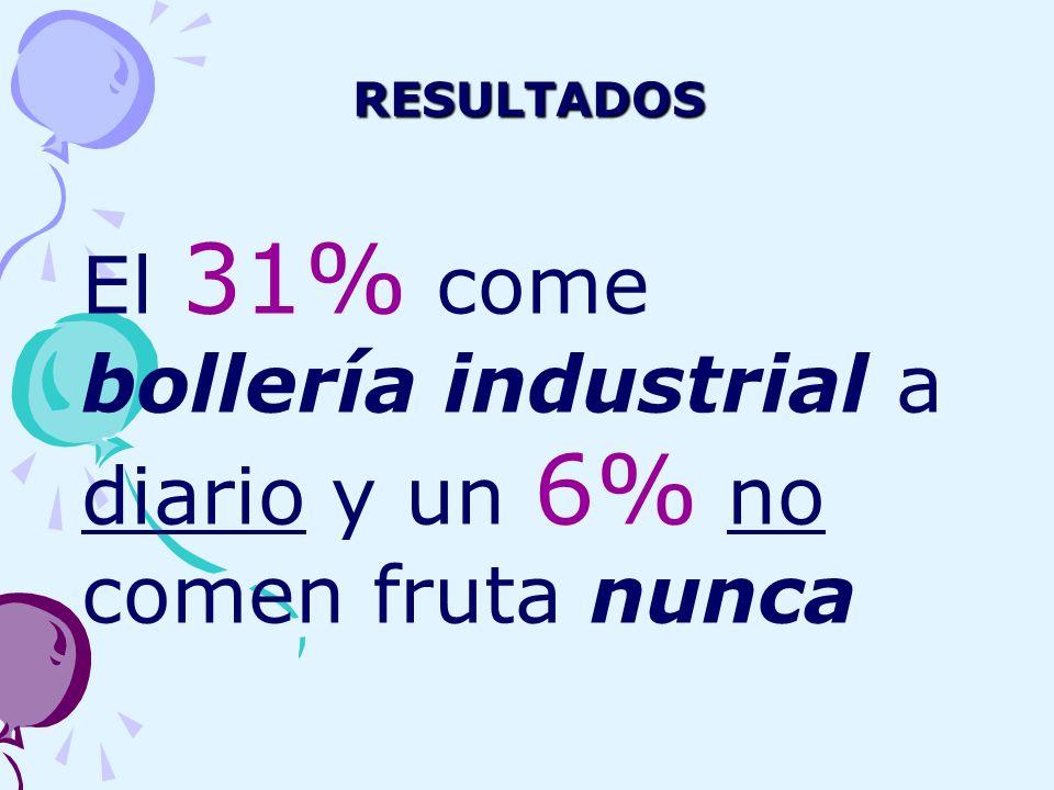 RESULTADOS El 31% come bollería industrial a diario y un 6% no comen fruta nunca