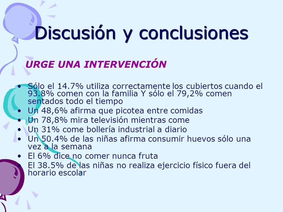 Discusión y conclusiones URGE UNA INTERVENCIÓN Sólo el 14.7% utiliza correctamente los cubiertos cuando el 93.8% comen con la familia Y sólo el 79,2%
