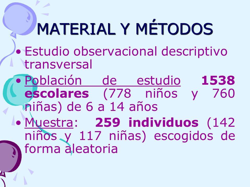 MATERIAL Y MÉTODOS Estudio observacional descriptivo transversal Población de estudio 1538 escolares (778 niños y 760 niñas) de 6 a 14 años Muestra: 2