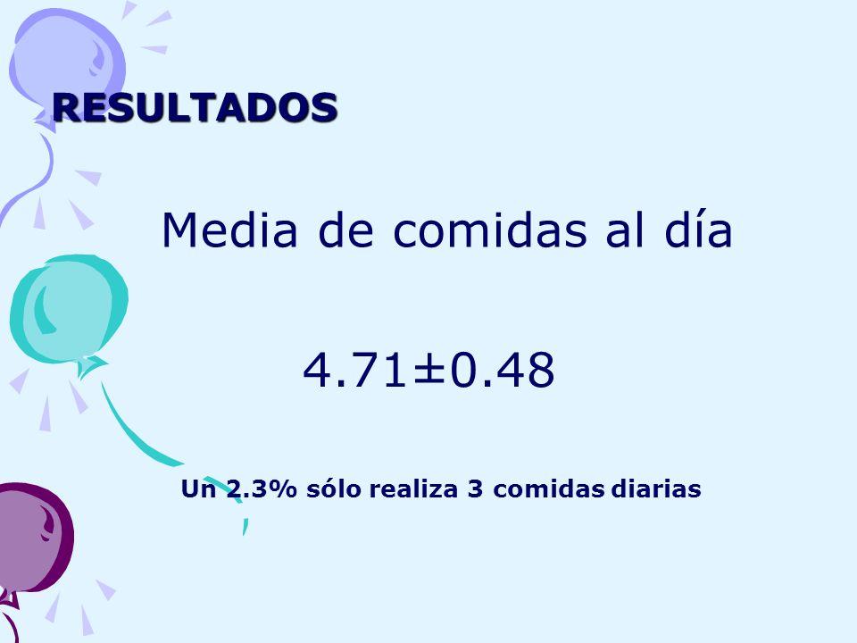 RESULTADOS Media de comidas al día 4.71±0.48 Un 2.3% sólo realiza 3 comidas diarias