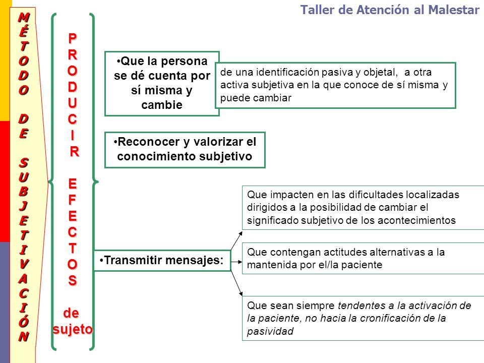PRODUCI REFECTO Sdesujeto Que sean siempre tendentes a la activación de la paciente, no hacia la cronificación de la pasividad MÉTODO DESUBJETIVACIÓN