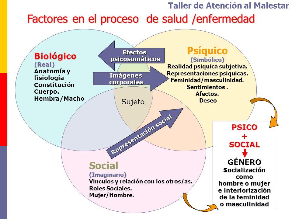 Biológico(Real) Anatomía y fisiología Constitución Cuerpo. Hembra/Macho Factores en el proceso de salud /enfermedad Psíquico(Simbólico) Realidad psiqu