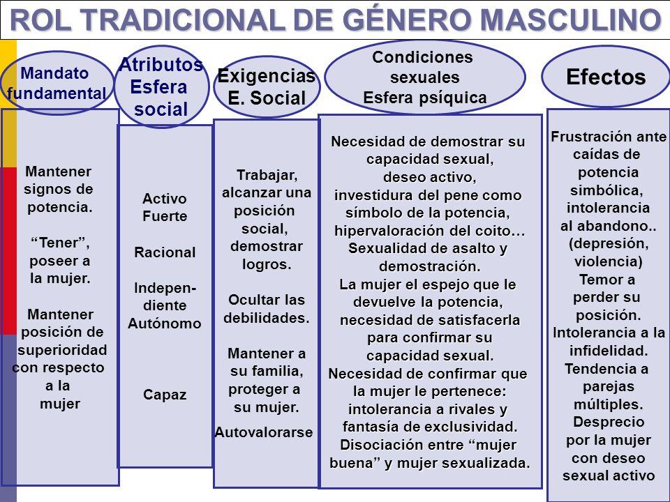 ROL TRADICIONAL DE GÉNERO FEMENINO Mandato fundamental Atributos Esfera social Exigencias E.