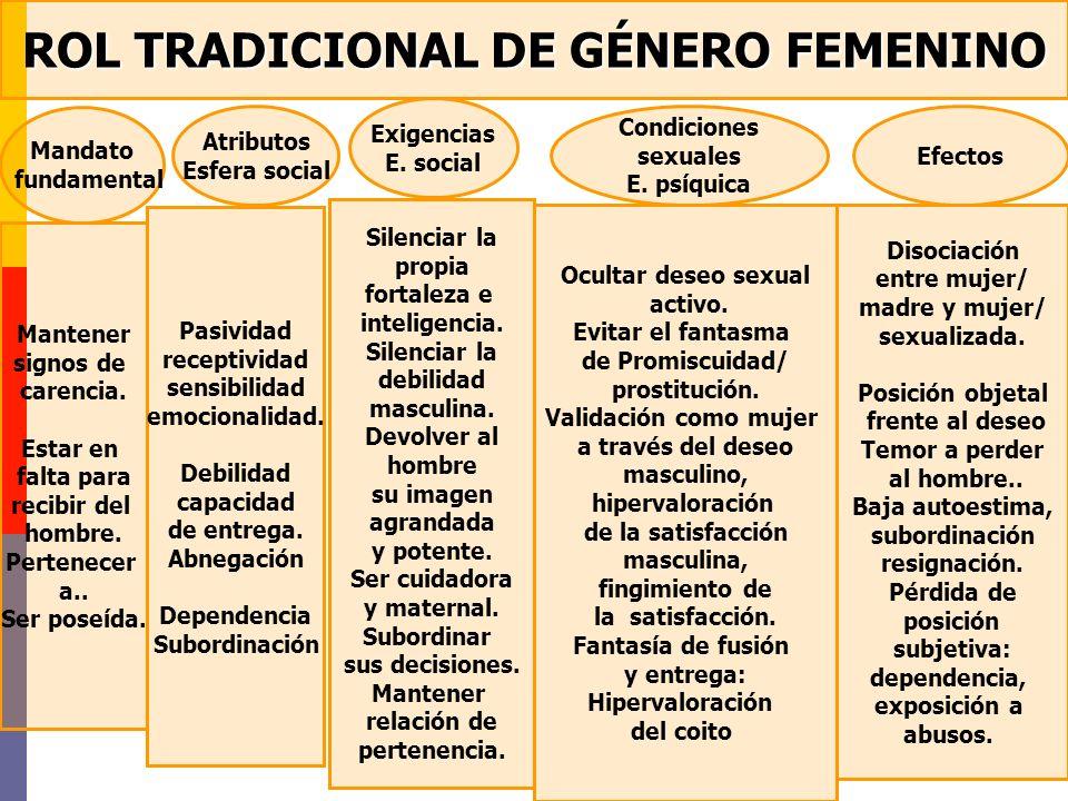 ROL TRADICIONAL DE GÉNERO FEMENINO Mandato fundamental Atributos Esfera social Exigencias E. social Condiciones sexuales E. psíquica Efectos Mantener