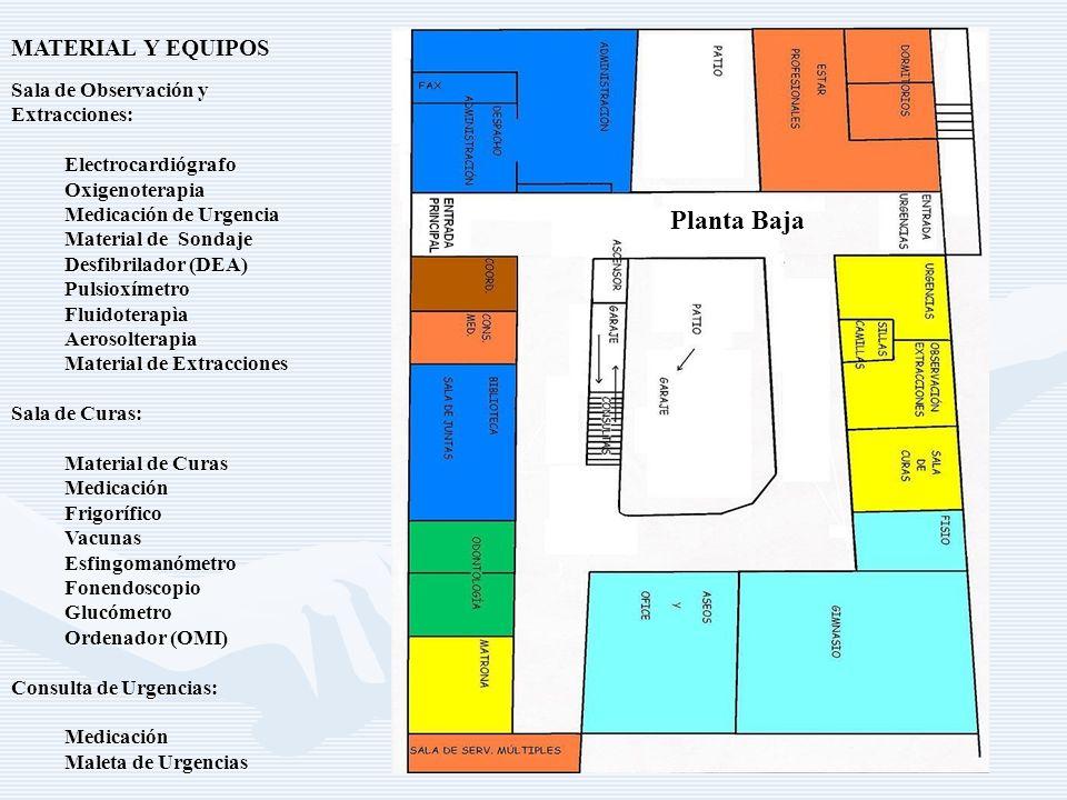 MATERIAL Y EQUIPOS Sala de Observación y Extracciones:ElectrocardiógrafoOxigenoterapia Medicación de Urgencia Material de Sondaje Desfibrilador (DEA) PulsioxímetroFluidoterapìaAerosolterapia Material de Extracciones Sala de Curas: Material de Curas MedicaciónFrigoríficoVacunasEsfingomanómetroFonendoscopioGlucómetro Ordenador (OMI) Consulta de Urgencias: Medicación Maleta de Urgencias Planta Baja