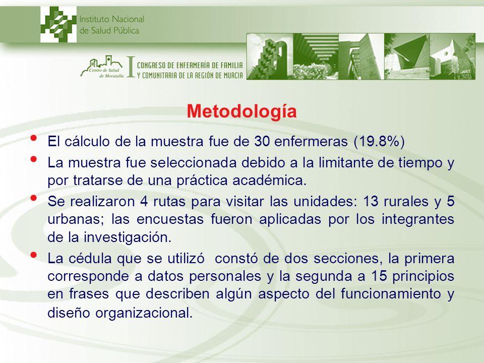 Metodología El cálculo de la muestra fue de 30 enfermeras (19.8%) La muestra fue seleccionada debido a la limitante de tiempo y por tratarse de una pr