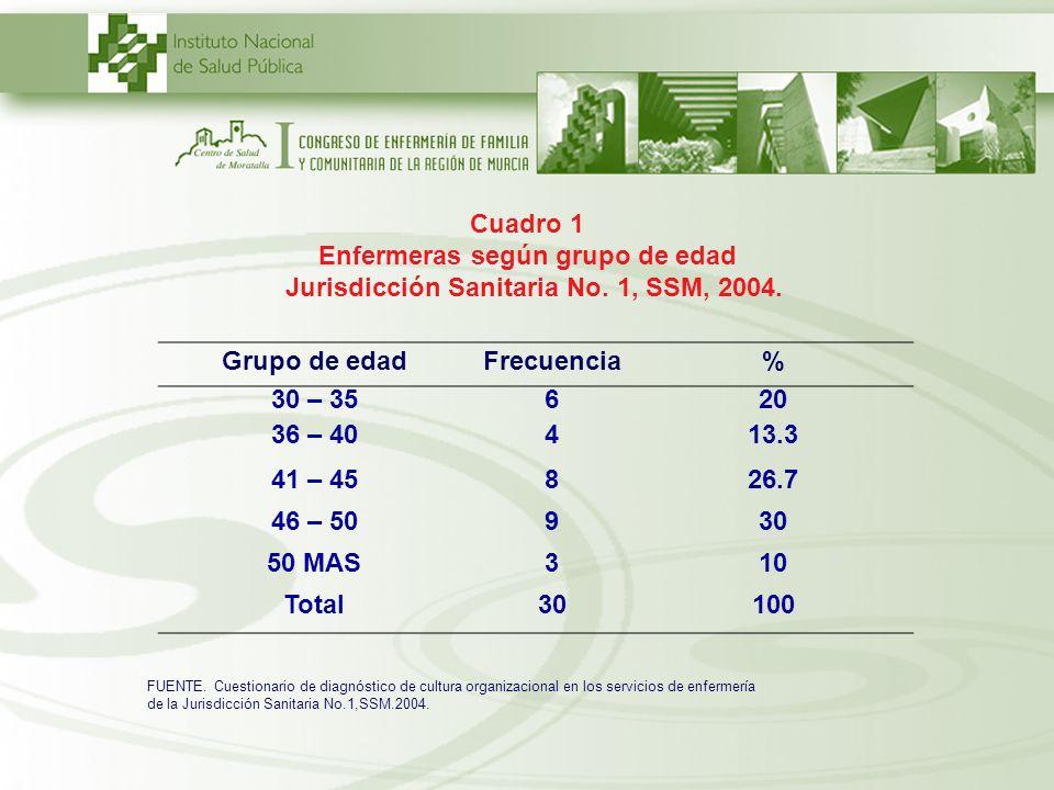 Cuadro 1 Enfermeras según grupo de edad Jurisdicción Sanitaria No. 1, SSM, 2004. FUENTE. Cuestionario de diagnóstico de cultura organizacional en los