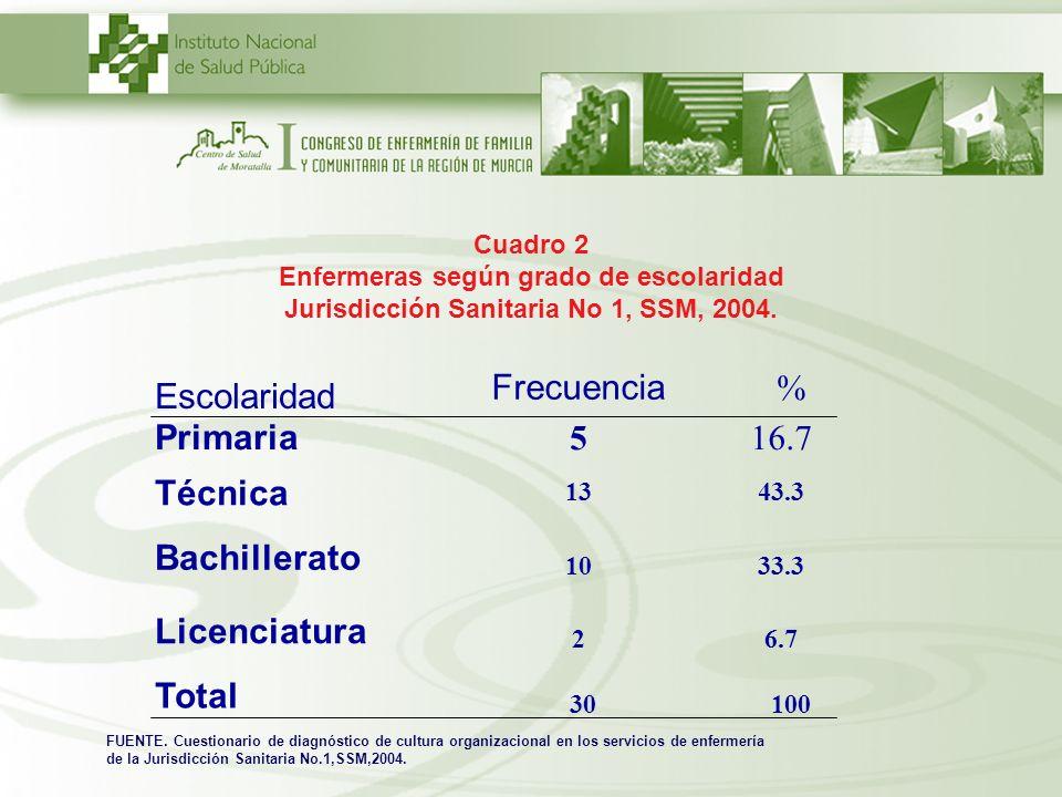 Cuadro 2 Enfermeras según grado de escolaridad Jurisdicción Sanitaria No 1, SSM, 2004. Primaria 516.7 Técnica 1343.3 Bachillerato 1033.3 Licenciatura