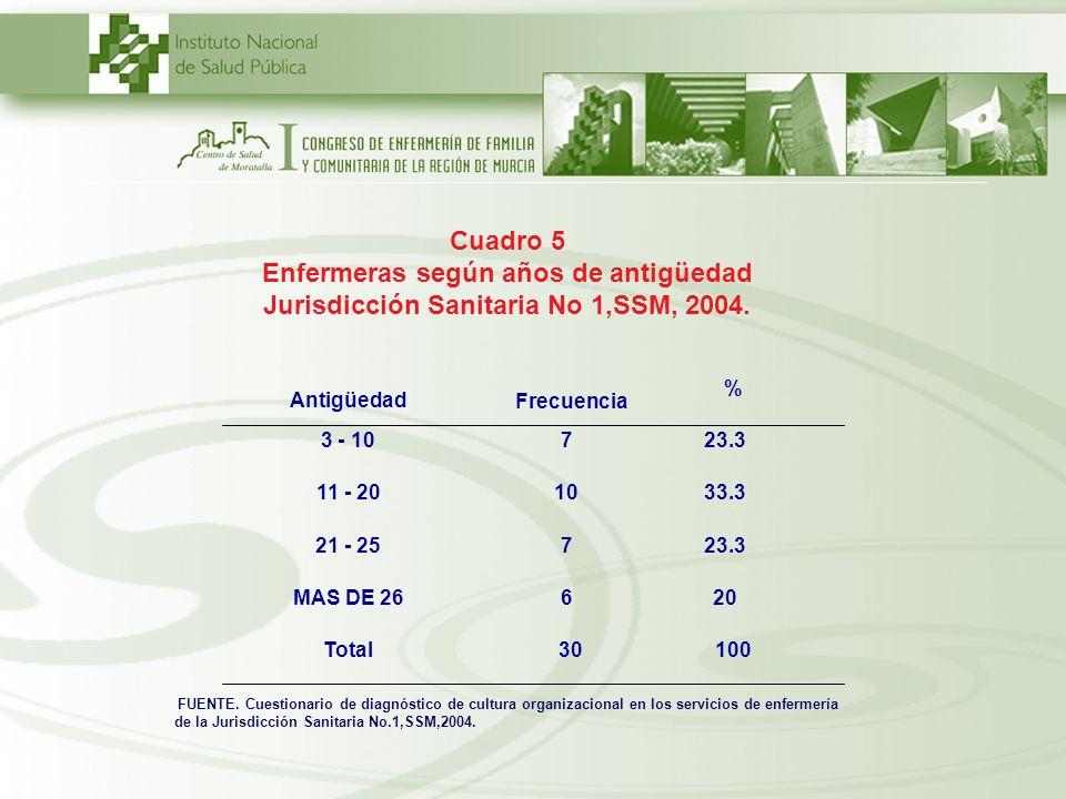 Cuadro 5 Enfermeras según años de antigüedad Jurisdicción Sanitaria No 1,SSM, 2004. 3 - 10723.3 11 - 201033.3 21 - 25723.3 MAS DE 26620 AntigüedadFrec