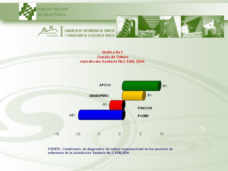 % FUENTE. Cuestionario de diagnóstico de cultura organizacional en los servicios de enfermería de la Jurisdicción Sanitaria No.1,SSM,2004.