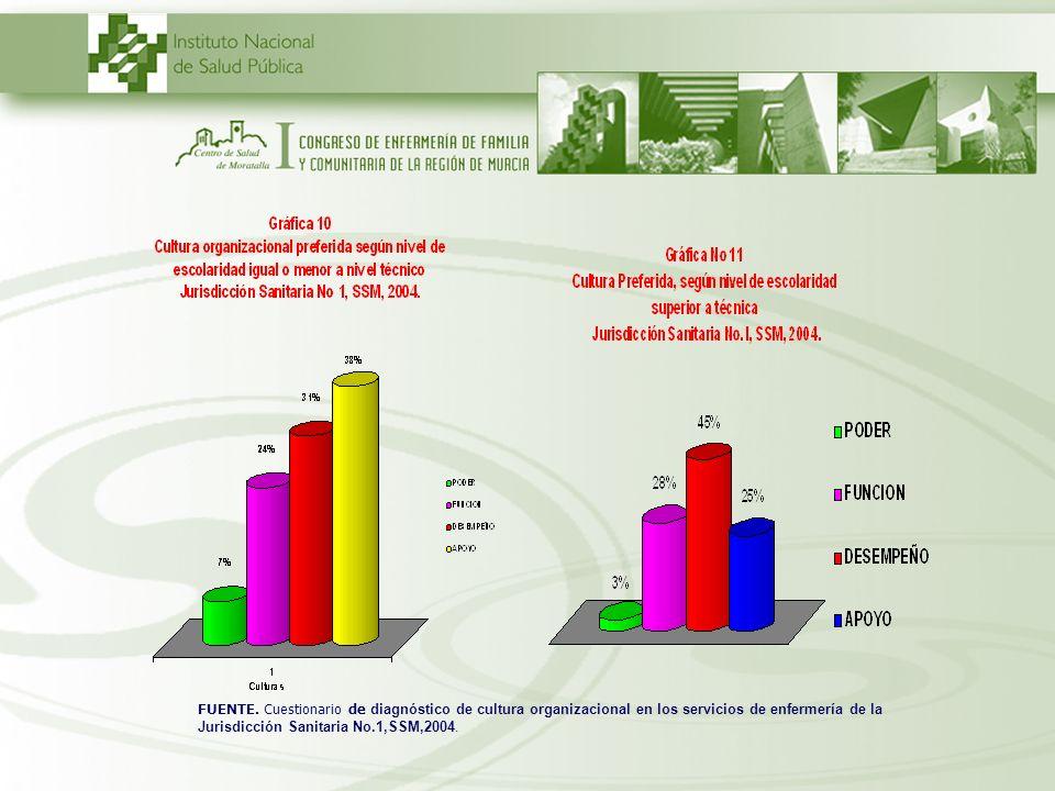 FUENTE. Cuestionario de diagnóstico de cultura organizacional en los servicios de enfermería de la Jurisdicción Sanitaria No.1,SSM,2004.