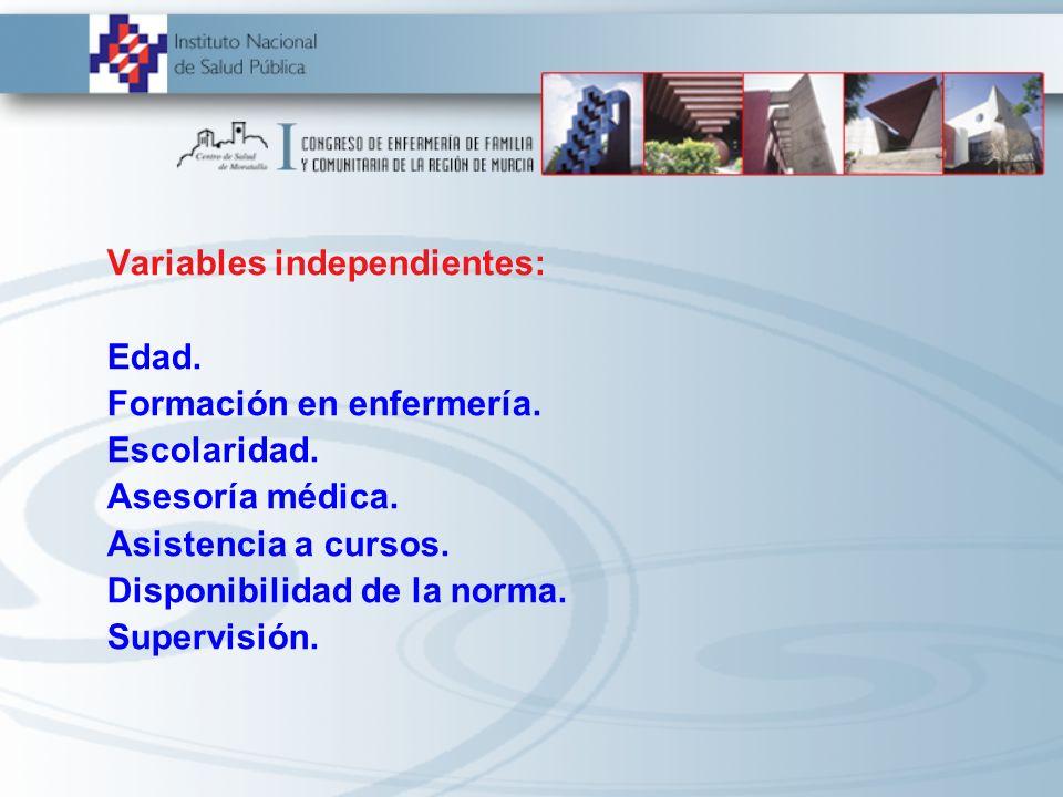 Variables independientes: Edad. Formación en enfermería. Escolaridad. Asesoría médica. Asistencia a cursos. Disponibilidad de la norma. Supervisión.