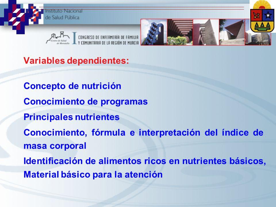 Variables dependientes: Concepto de nutrición Conocimiento de programas Principales nutrientes Conocimiento, fórmula e interpretación del índice de ma