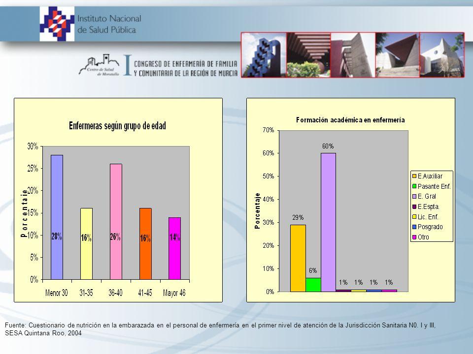 Fuente: Cuestionario de nutrición en la embarazada en el personal de enfermería en el primer nivel de atención de la Jurisdicción Sanitaria N0. I y II