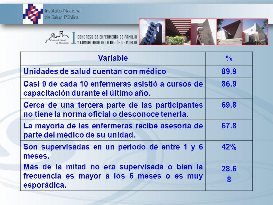 Variable % Unidades de salud cuentan con médico89.9 Casi 9 de cada 10 enfermeras asistió a cursos de capacitación durante el último año. 86.9 Cerca de