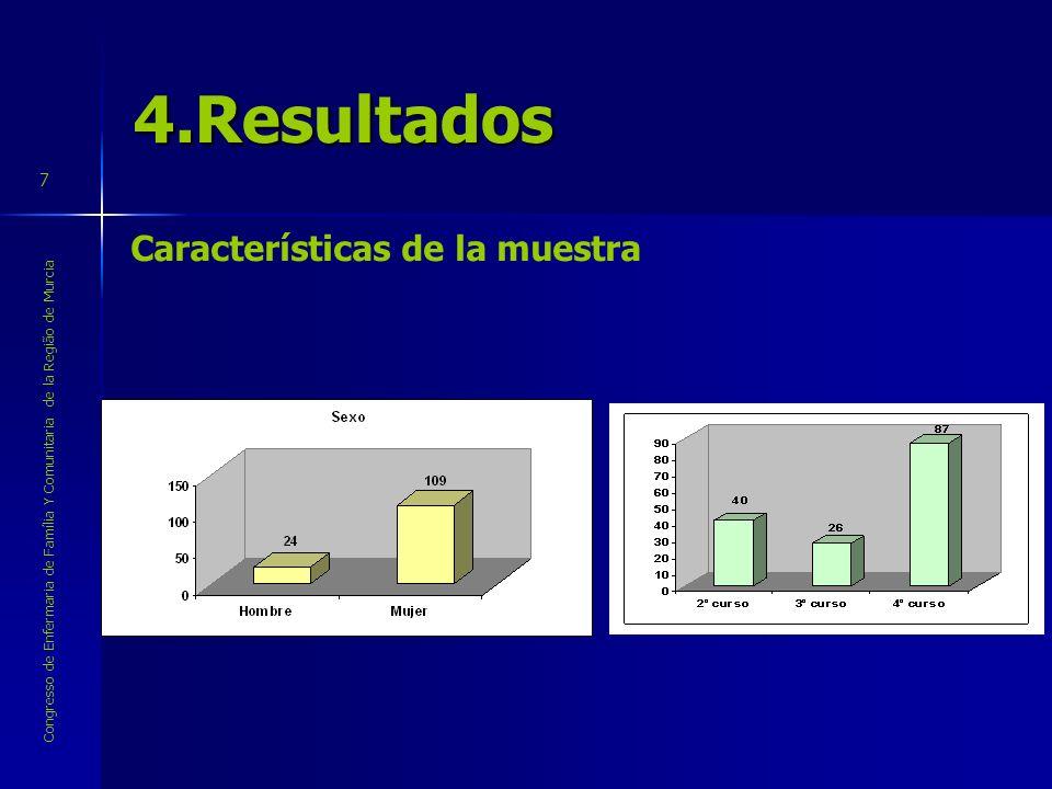 Congresso de Enfermaria de Família Y Comunitaria de la Região de Murcia 7 4.Resultados Características de la muestra