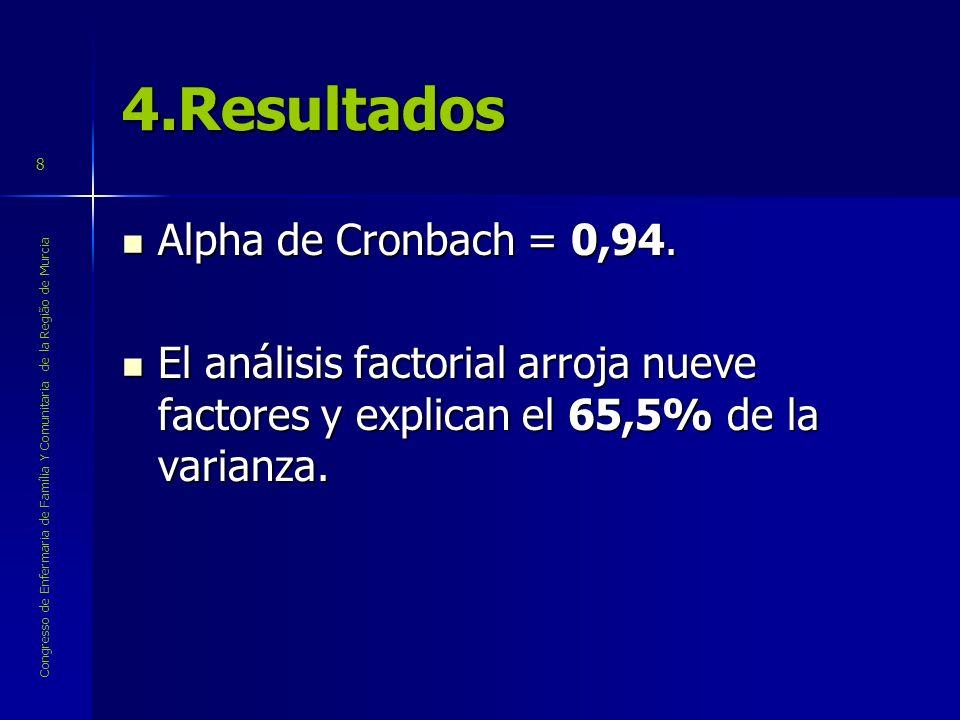 Congresso de Enfermaria de Família Y Comunitaria de la Região de Murcia 8 4.Resultados Alpha de Cronbach = 0,94. Alpha de Cronbach = 0,94. El análisis