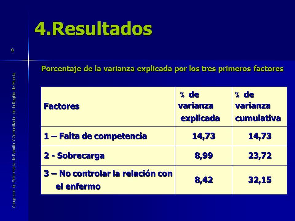 Congresso de Enfermaria de Família Y Comunitaria de la Região de Murcia 94.ResultadosFactores % de varianza % de varianza explicada explicada % de var