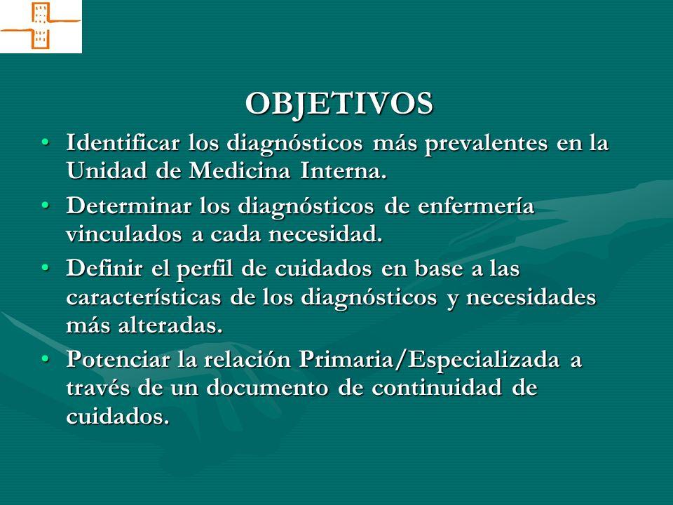 OBJETIVOS Identificar los diagnósticos más prevalentes en la Unidad de Medicina Interna.Identificar los diagnósticos más prevalentes en la Unidad de M