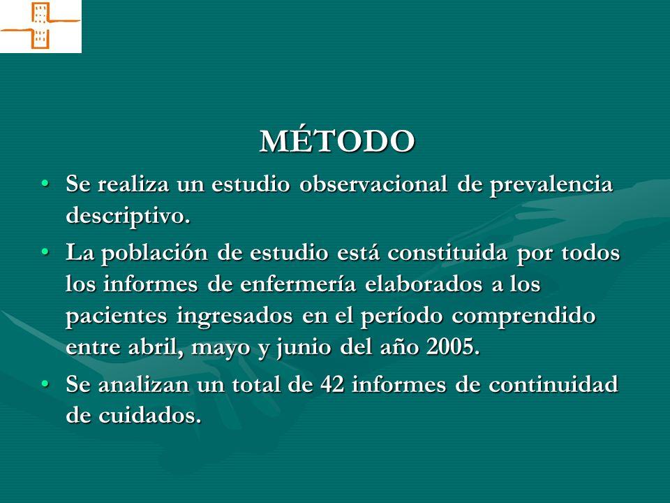 MÉTODO Se realiza un estudio observacional de prevalencia descriptivo.Se realiza un estudio observacional de prevalencia descriptivo. La población de