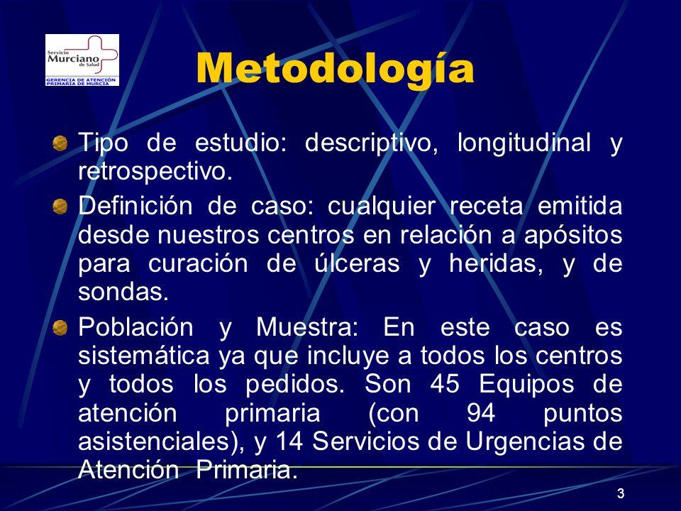 3 Metodología Tipo de estudio: descriptivo, longitudinal y retrospectivo.