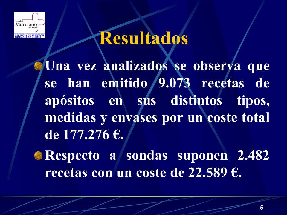 5 Resultados Una vez analizados se observa que se han emitido 9.073 recetas de apósitos en sus distintos tipos, medidas y envases por un coste total de 177.276.