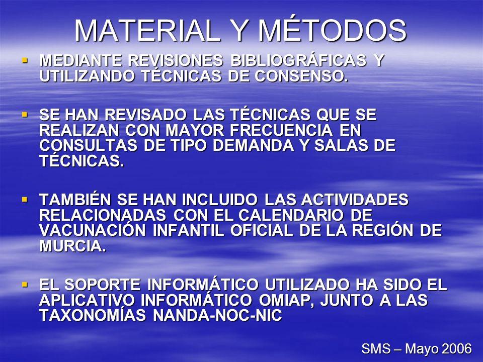 MATERIAL Y MÉTODOS MEDIANTE REVISIONES BIBLIOGRÁFICAS Y UTILIZANDO TÉCNICAS DE CONSENSO. MEDIANTE REVISIONES BIBLIOGRÁFICAS Y UTILIZANDO TÉCNICAS DE C