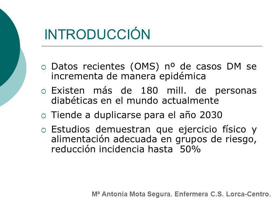 INTRODUCCIÓN Datos recientes (OMS) nº de casos DM se incrementa de manera epidémica Existen más de 180 mill.