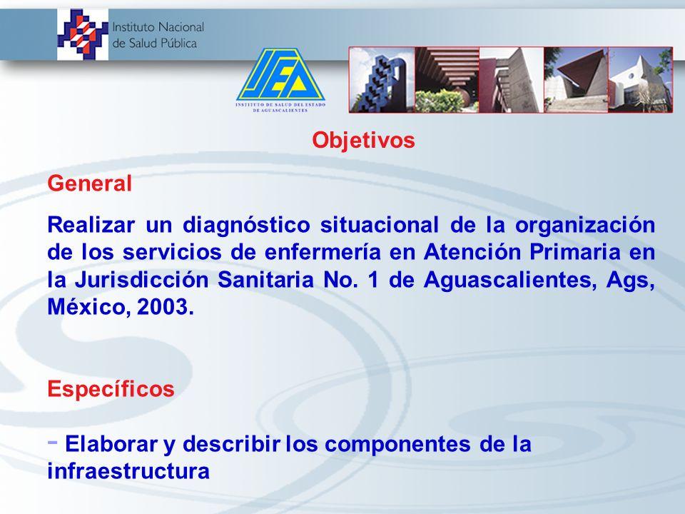 Planteamiento del problema ¿ Cuál es la situación de la organización departamental de los servicios de enfermería en la Jurisdicción Sanitaria No. 1 d