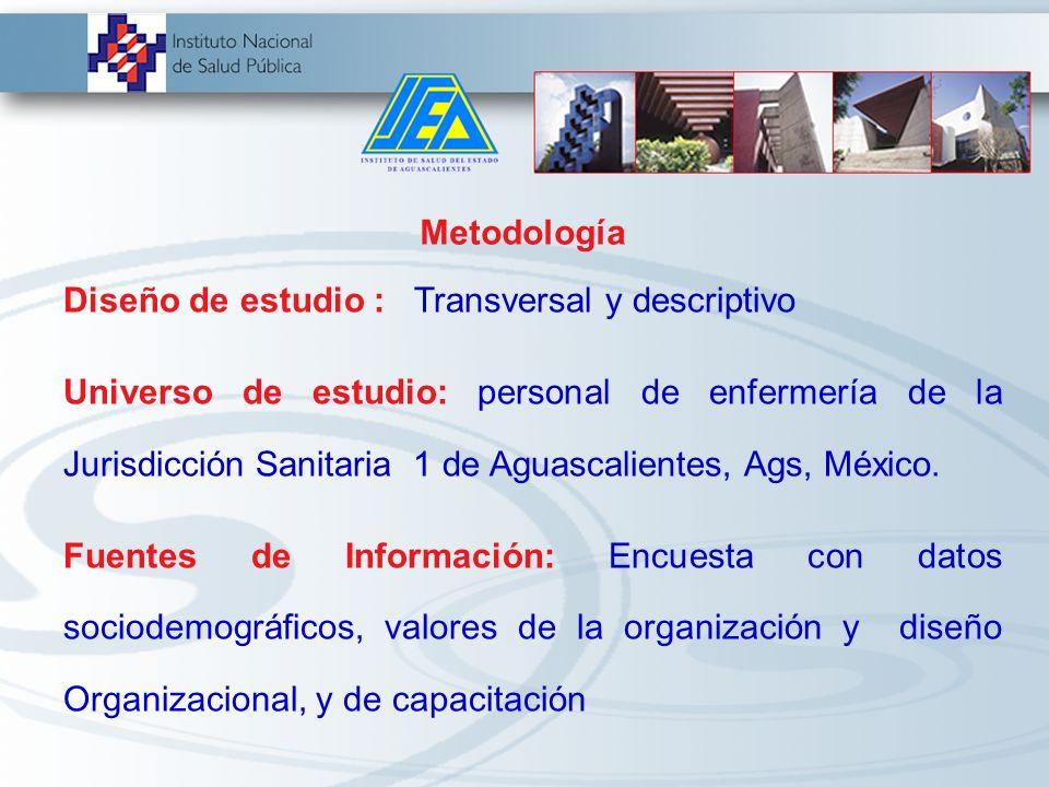Objetivos General Realizar un diagnóstico situacional de la organización de los servicios de enfermería en Atención Primaria en la Jurisdicción Sanita