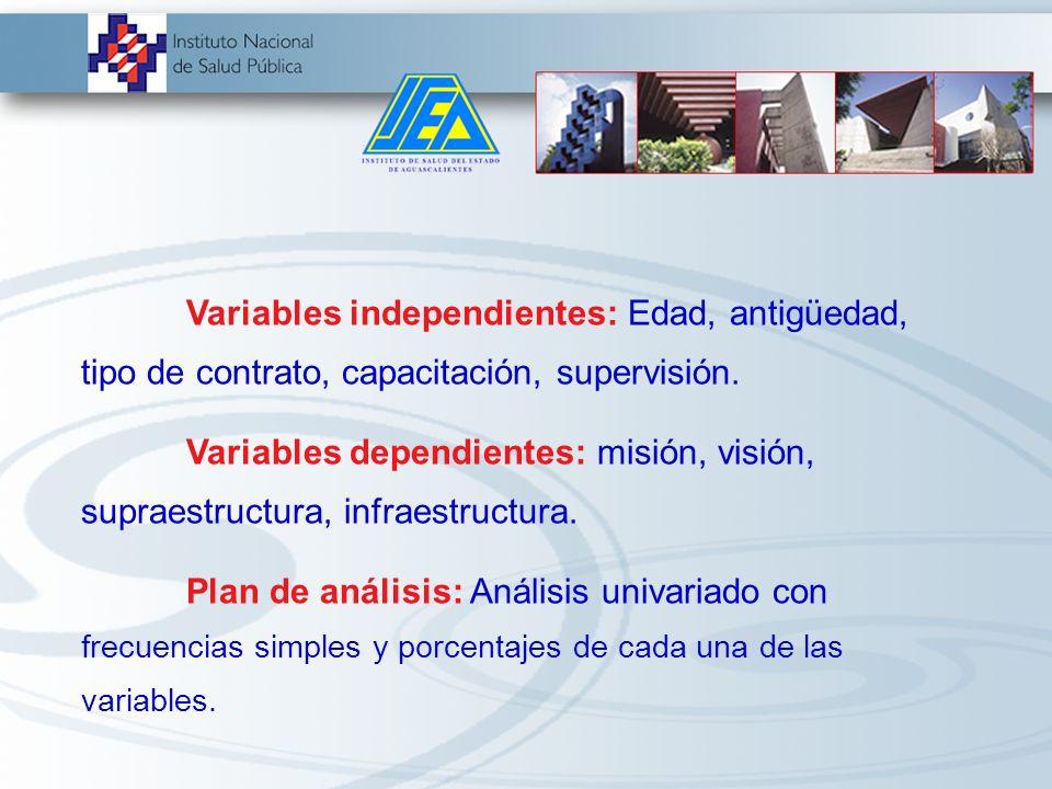 Metodología Diseño de estudio : Transversal y descriptivo Universo de estudio: personal de enfermería de la Jurisdicción Sanitaria 1 de Aguascalientes