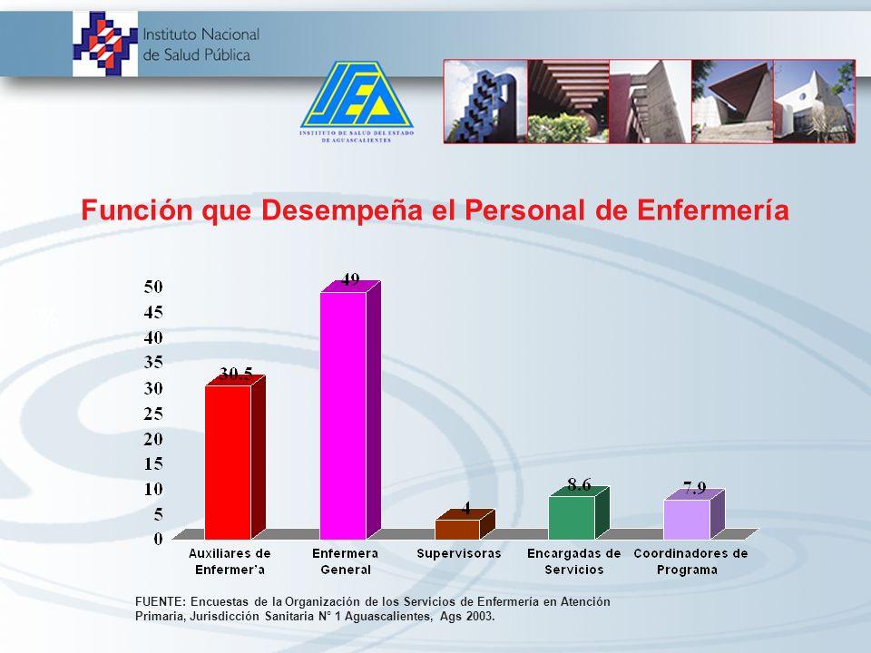 Categoría Laboral del Personal de Enfermería FUENTE: Encuesta de la Organización de los Servicios de Enfermería en Atención Primaria, Jurisdicción San