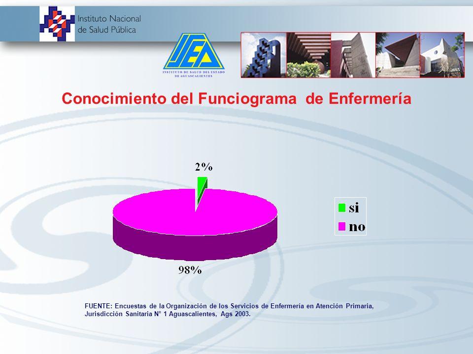 Conocimiento del Organigrama de Enfermería FUENTE: Encuestas de la Organización de los Servicios de Enfermería en Atención Primaria, Jurisdicción Sani