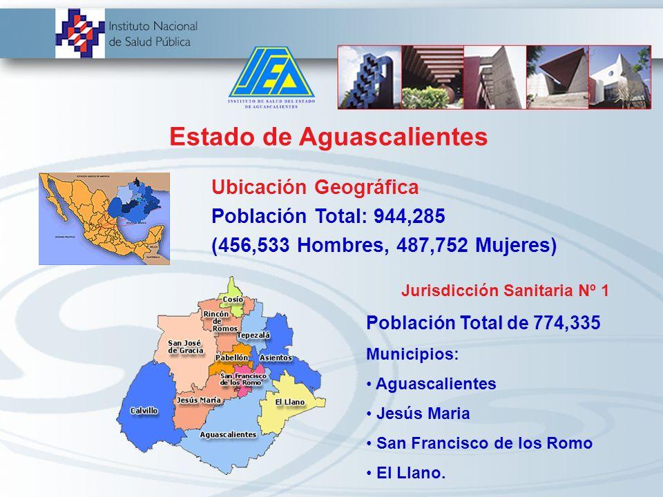 Estado de Aguascalientes Jurisdicción Sanitaria Nº 1 Población Total de 774,335 Municipios: Aguascalientes Jesús Maria San Francisco de los Romo El Llano.