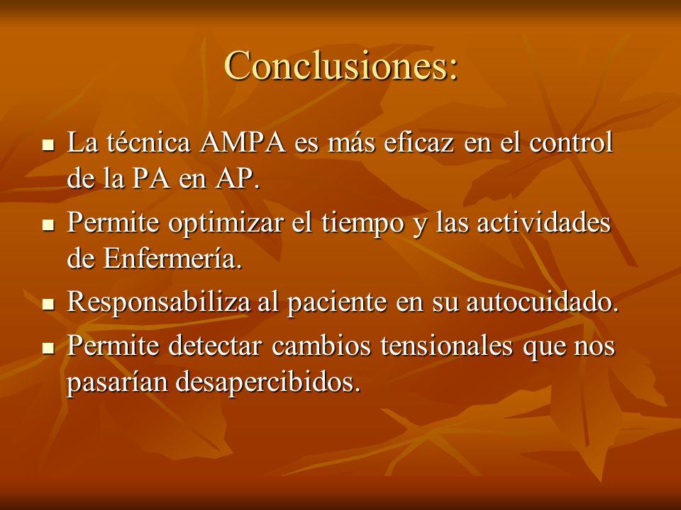 Conclusiones: La técnica AMPA es más eficaz en el control de la PA en AP. La técnica AMPA es más eficaz en el control de la PA en AP. Permite optimiza