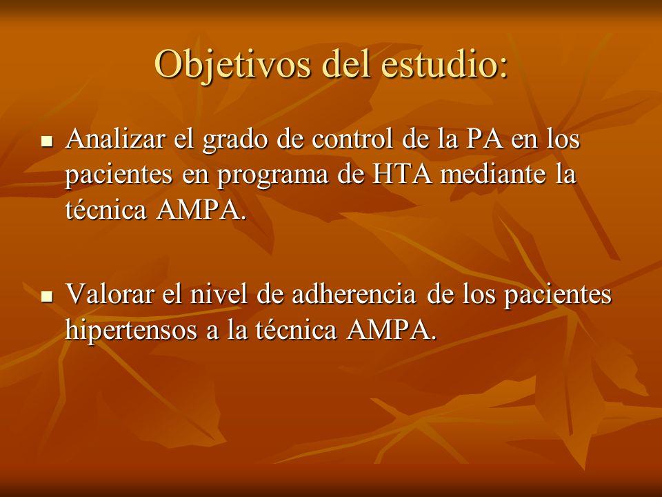 Objetivos del estudio: Analizar el grado de control de la PA en los pacientes en programa de HTA mediante la técnica AMPA. Analizar el grado de contro