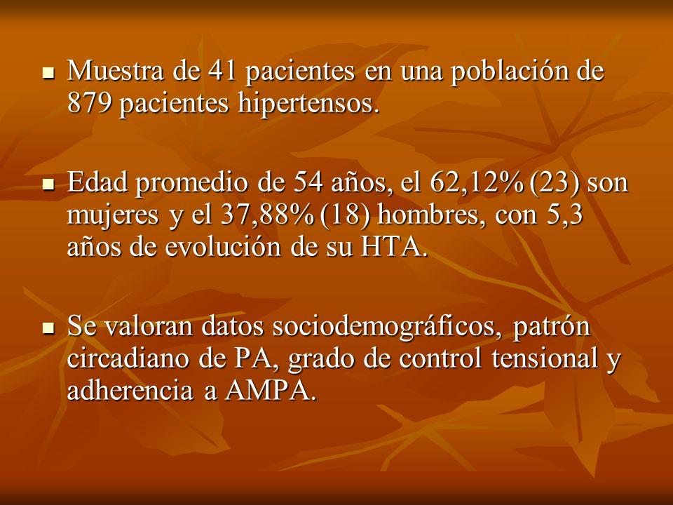 Muestra de 41 pacientes en una población de 879 pacientes hipertensos. Muestra de 41 pacientes en una población de 879 pacientes hipertensos. Edad pro