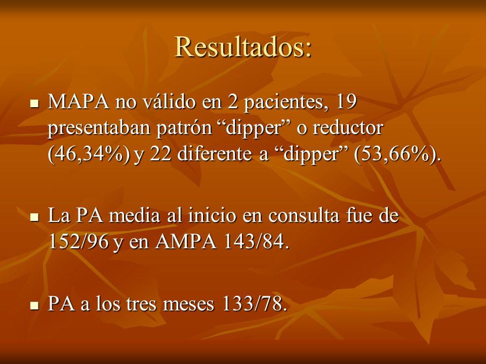 Resultados: MAPA no válido en 2 pacientes, 19 presentaban patrón dipper o reductor (46,34%) y 22 diferente a dipper (53,66%). MAPA no válido en 2 paci
